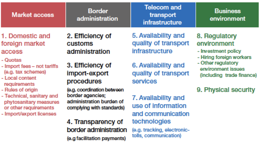 barriers to supply chain integration Legal barriers to supply chain connectivity in asean 187 a2 11 the objective is to further broaden and deepen services integration within asean, asean's integration into the global supply.