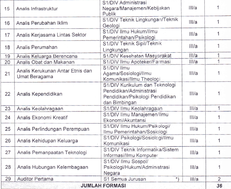 Formasi CPNS 2014 KEMENKO KESRA II