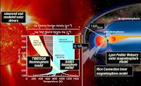 Model Integrasi Sistem Komponen-komponen Matahari Dan Bumi