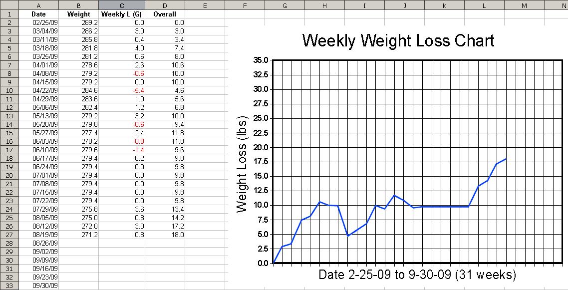 Printable Weight Loss Charts | lol-rofl.com