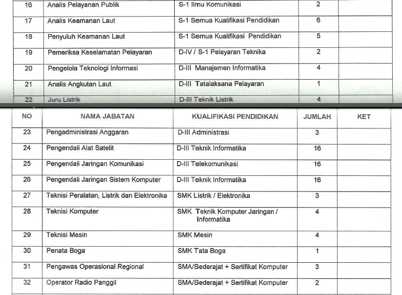 Lowongan CPNS Badan Koordinator Keamanan Laut (Bakorlamla) Tahun 2014