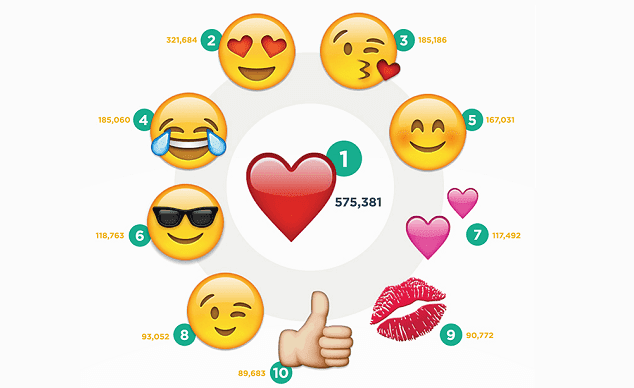 The Top #100 Emojis on Instagram