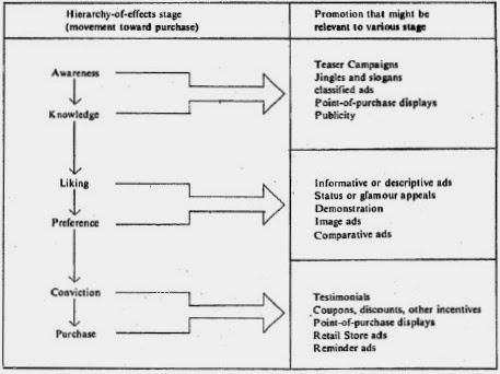 hierarchy of effects model A recurring problem for marketing communication planners is the nature of the hierarchy of communication effects does awareness lead to comprehension to conviction and then to purchasing.