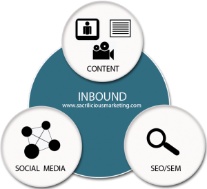 inbound marketing, inbound content