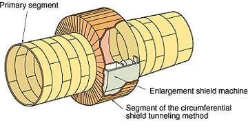 Enlargement Shield Machine