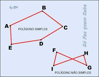 Polígonos simples e não simples