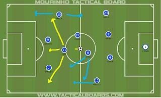 Gráfico Real Madrid ataque
