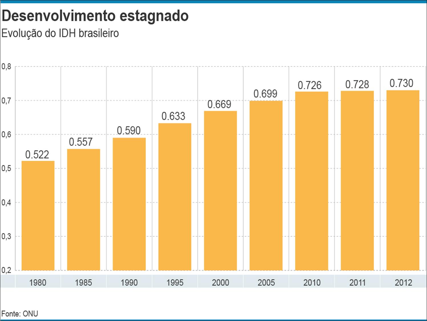 [Imagem: evolu%C3%A7%C3%A3o+idh+brasil.png]