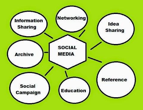 Benefit Social Media