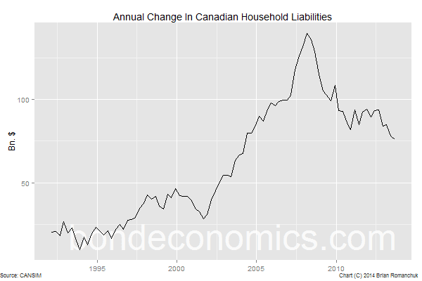 Chart: Canadian Household Sector, Change In Financial Liabilities