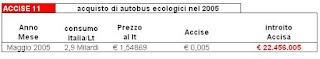 Accise Autobus ecologici