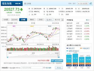 中国株コバンザメ投資 香港ハンセン指数0926
