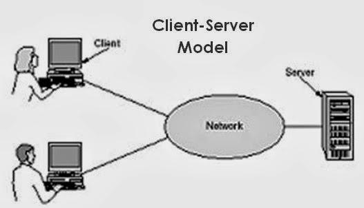 Dhwie blue arsitektur arsitektur sisi client dan for Consul server vs client