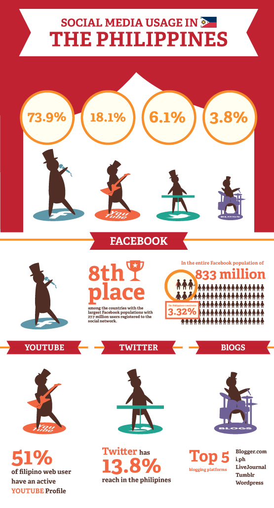 Infographic Social Media Usage In The Philippines
