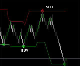 Forex indicator trend strength quotes