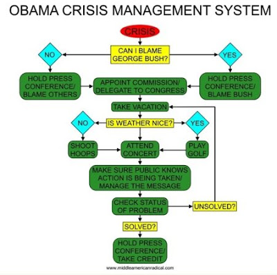 Obama Crisis Solution Flowchart