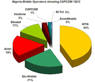 Nigerian mobile operators showing CAPCOM market share as at Q1 2012