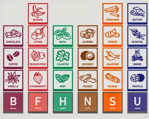 Aroma R-evolution Will Make Your Food Taste Better ~ Modernistic ...