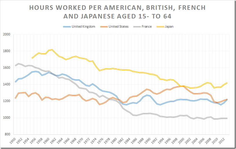 Hours worked per American, British, French and Japanese aged 15- to 64 since 1950