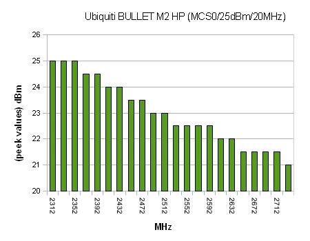 Bullet M2HP Ubiquiti