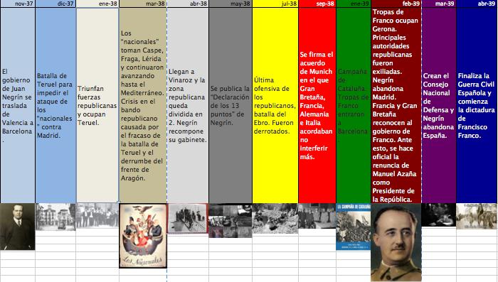 Semacar guernica y la democracia actividad ii guerra - El tiempo en guernika ...