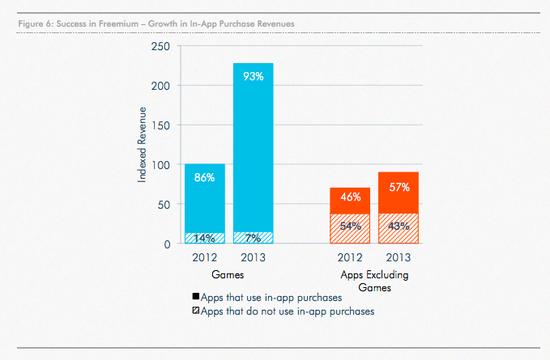 Gaming vs. Non-Gaming IAP