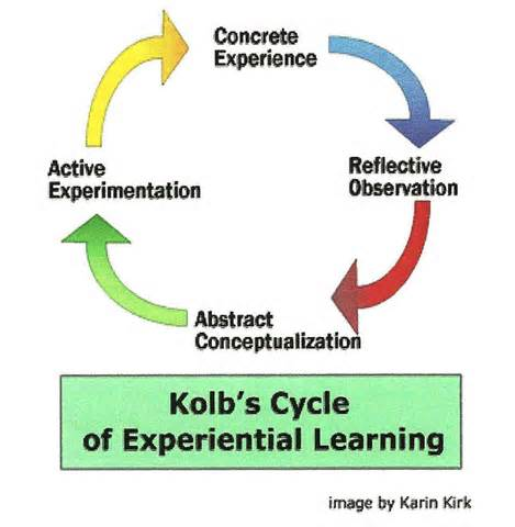 kolb learning styles Overview of experiential learning learning from experience is a natural process that engages all students' learning styles and aligns well with wentworth's epic practices.