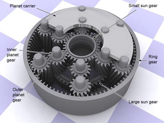 Planetary Gear Sets Mechanical Engineering