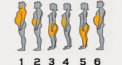 Timbunan lemal di area tubuh tertentu