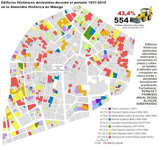 Alcaldes de Málaga y destrucción del Patrimonio Histórico del Centro de Málaga 1957-2012