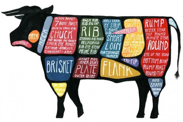 Australian Beef Cuts