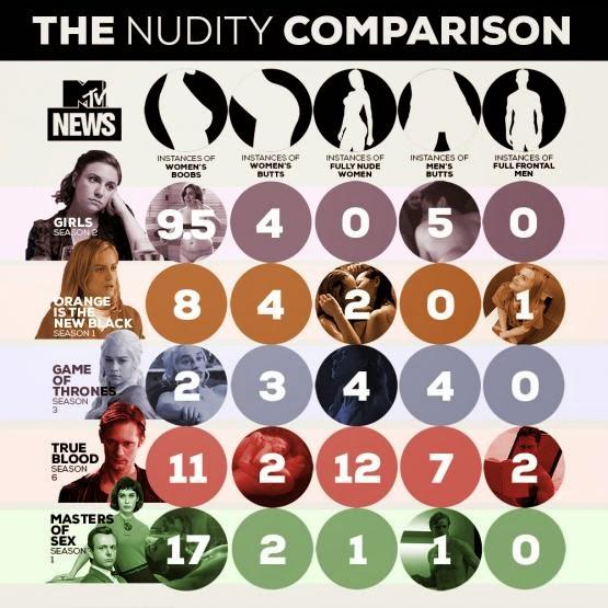 Comparativa numero de desnudos en series de tv