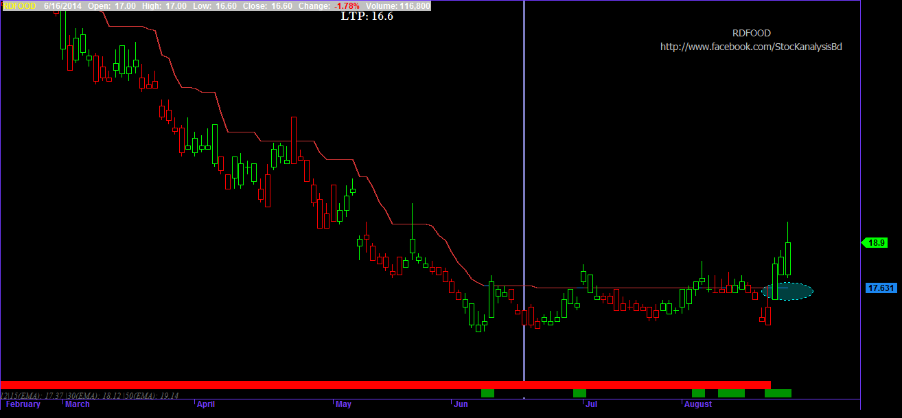 T line trading system