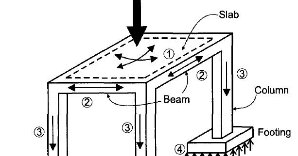 how loads flow through a building