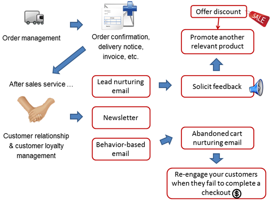 How does email marketing convert leads from ecommerce?
