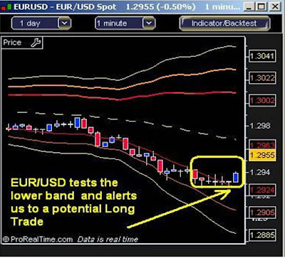 Bollinger bands on 5 min chart