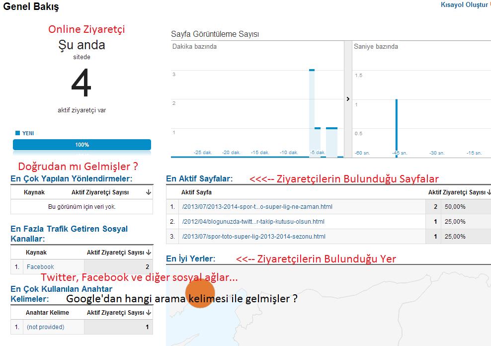 Google Analytics Rehberi 2