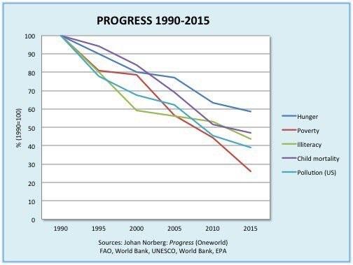 Como ha cambiado el mundo en 25 años