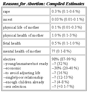 Buy	pros and cons of abortion research paper