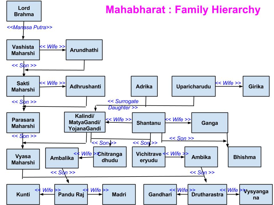 Mahabharat : Family Hierarchy   My Destiny