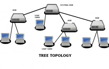 advantages of network diagram pdf share the knownledge