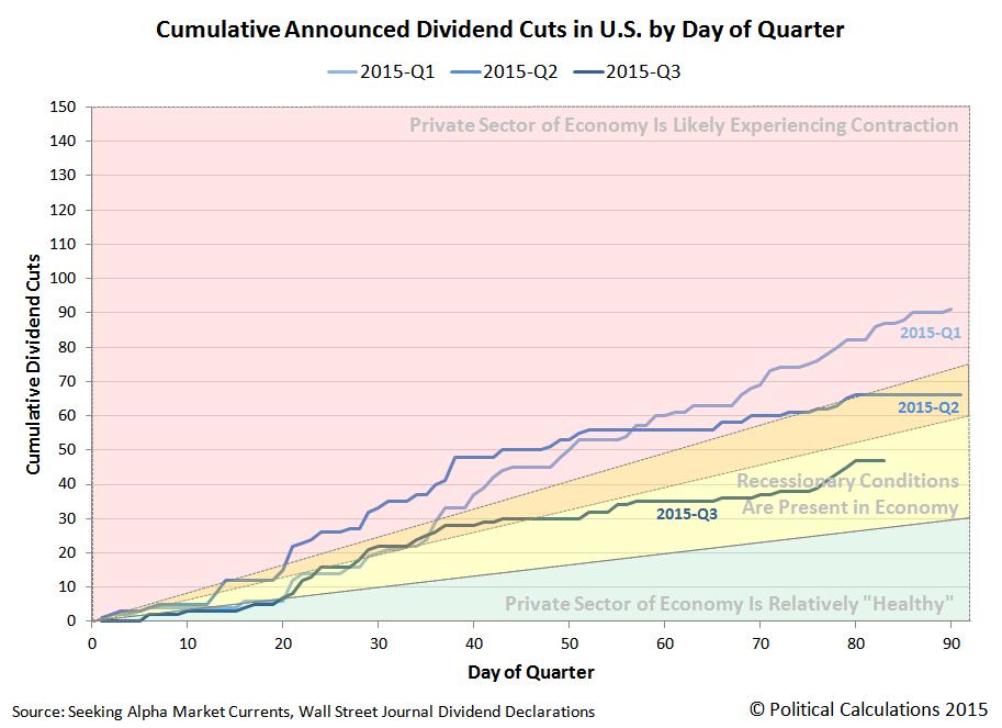 Cumulative Announced Dividend Cuts in U.S. by Day of Quarter