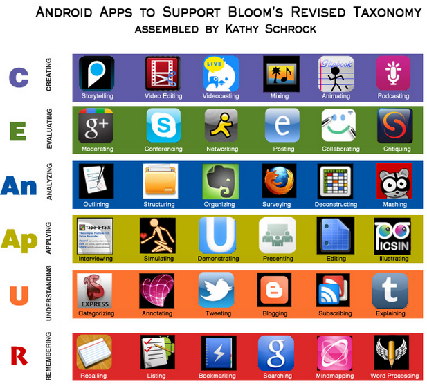 great blooms taxonomy apps for both android and web 2 0 educational technology and mobile learning