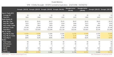 Short Options Strangle Trade Metrics SPX 59 DTE 4 Delta Risk:Reward Exits