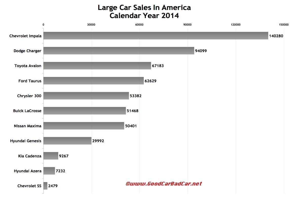 USA large car sales chart 2014