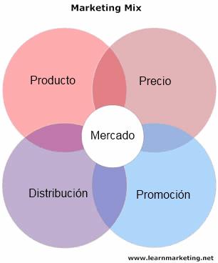 ford marketing mix