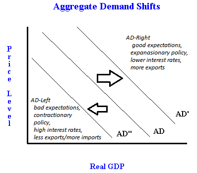What causes the aggregate demand curve to shift? The determinants ...