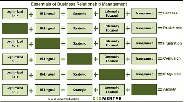 Have Business Relationship With Your >> The Five Business Relationship Management Essentials Cio Mentor