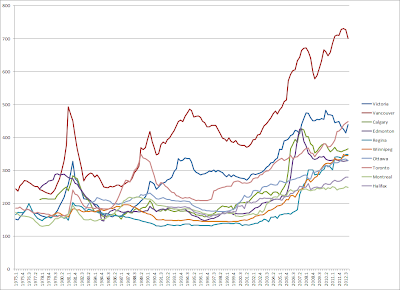 canadian home prices by city graph and chart