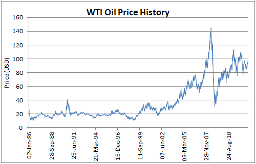 Oil price per barrel historical chart timiz conceptzmusic co